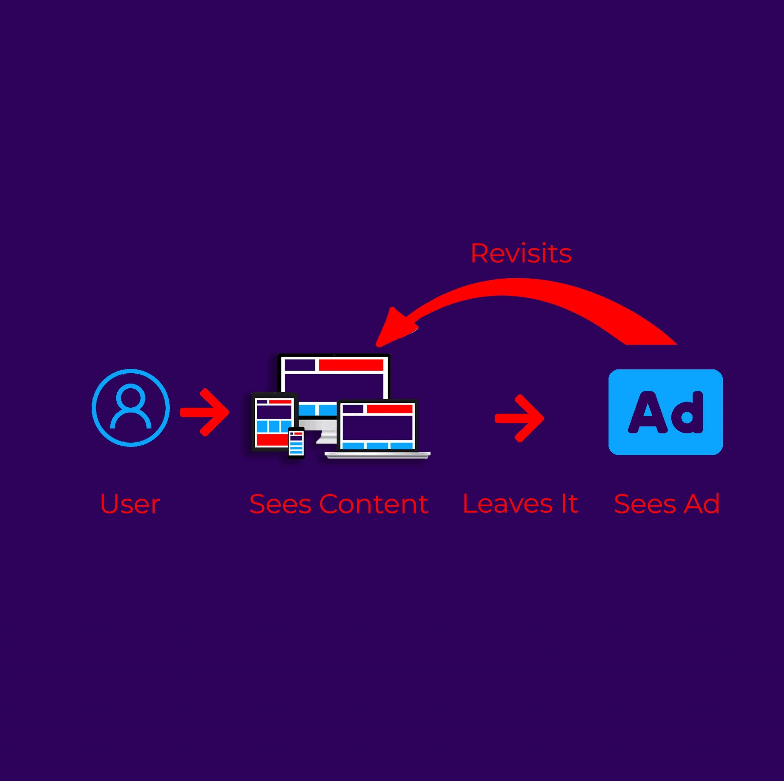 Remarketing Factors Often Overlooked When Developing Retargeting Audiences Segments